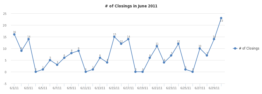 # of Closings - https://sheet.zoho.com