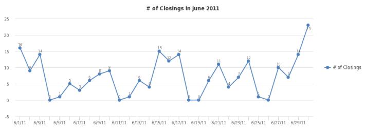 # of Closings - https://sheet.zoho.com
