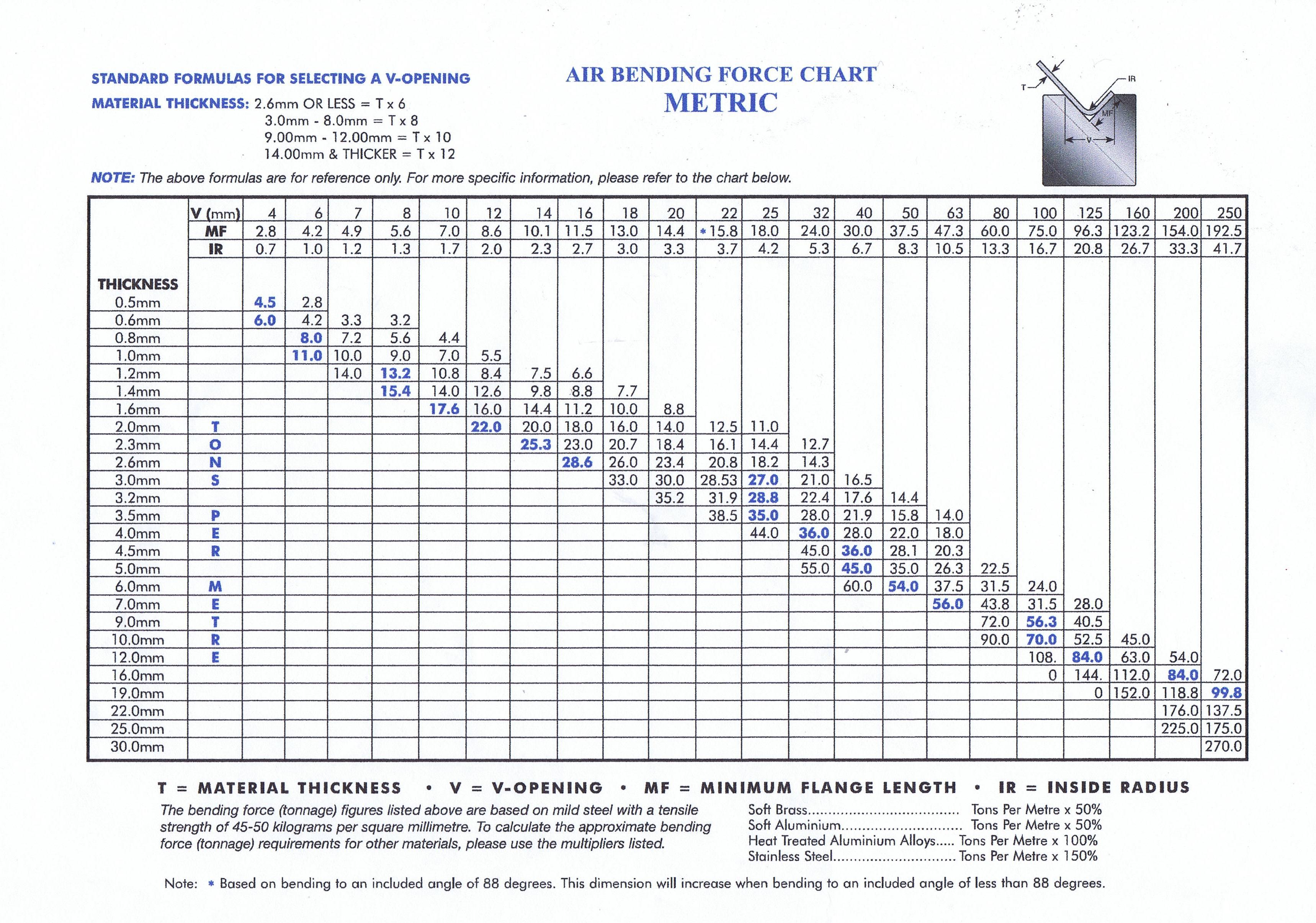 Bending Tonnage Charts