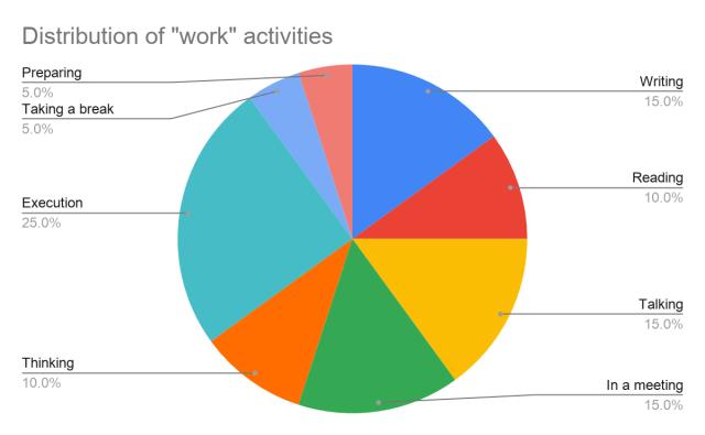work activities pie chart
