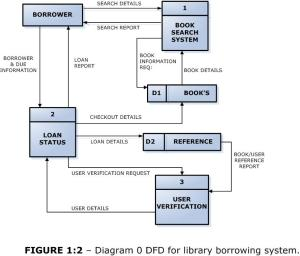 DFD for library borrowing system | Short Sharp IT & Science by Shehan Dondeenu