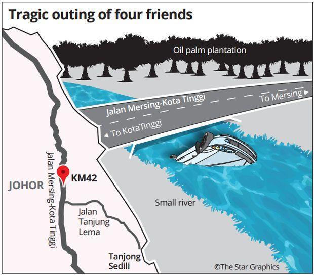 kronologi-kes-4-sahabat-hilang-ditemui-mati-lemas