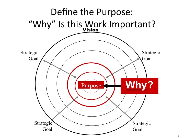 Purpose of an organization - Sheila Margolis