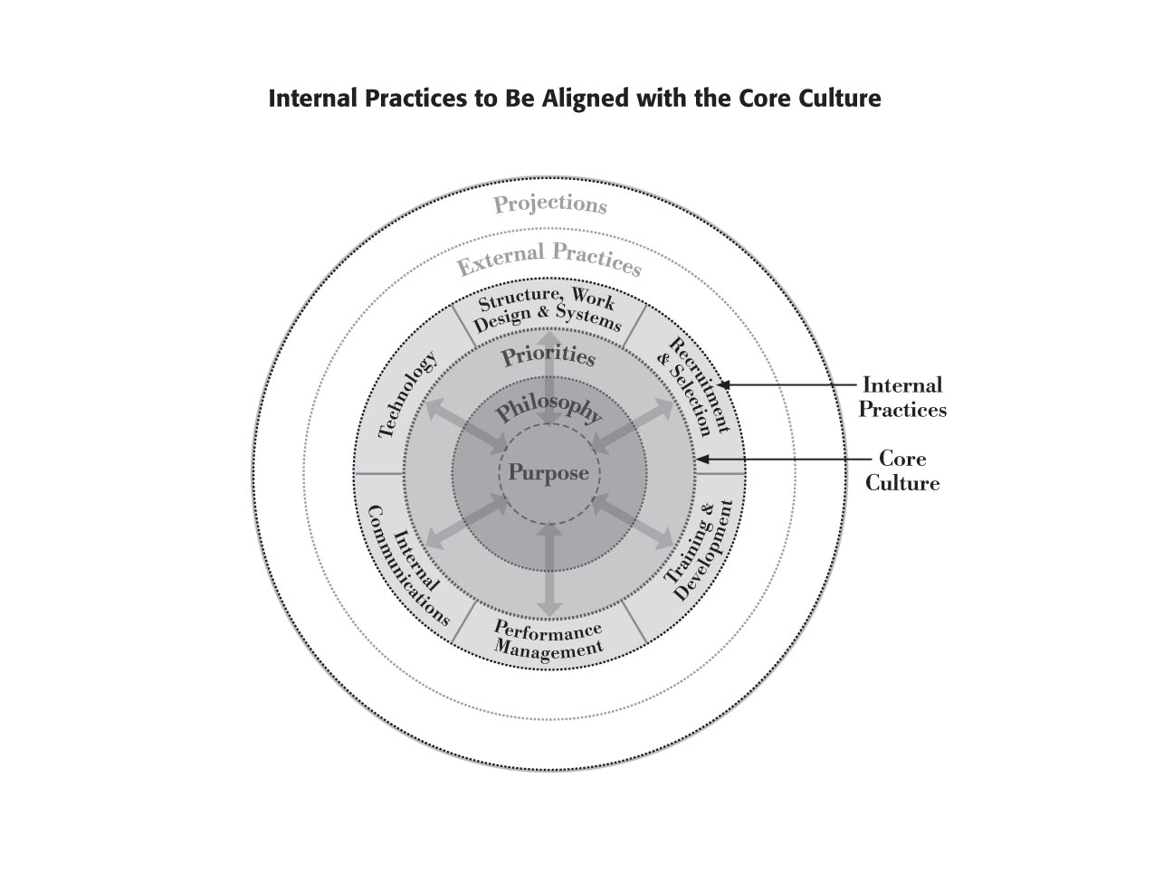 organizational practices sheila margolis internal practices