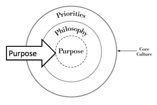 purpose of an organization