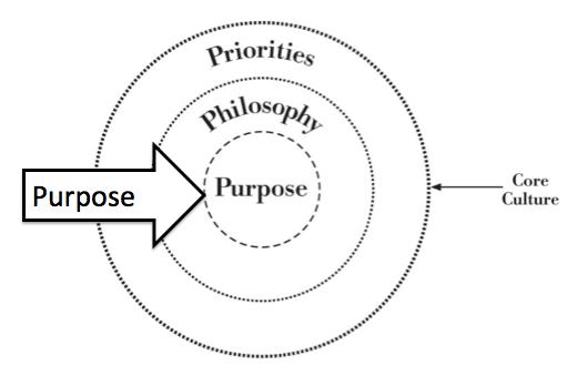 purpose of an organization
