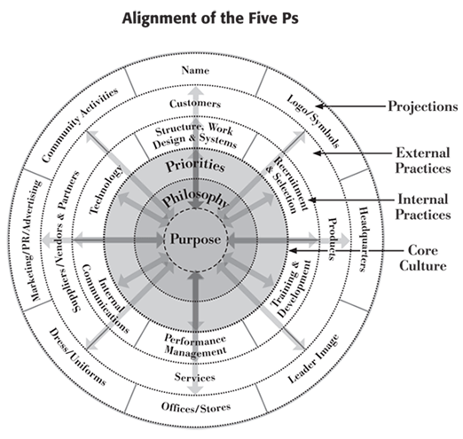 Alignment of the Five Ps