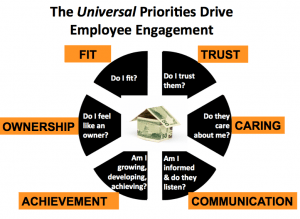 Universal Priorities Drive Employee Engagement and drive cultural change