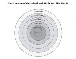 The Five Ps--Core Culture and Five Ps