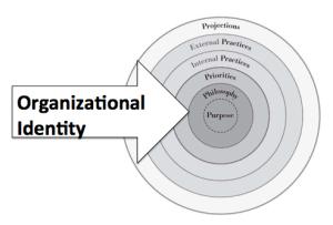 Organizational Identity: Purpose + Philosophy