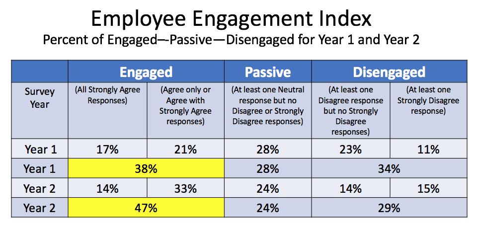 Employee Engagement Index-how to compute it? - Sheila Margolis