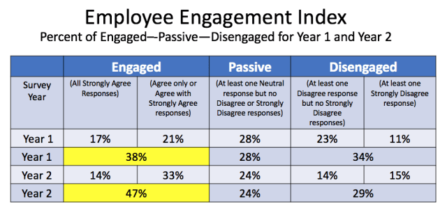 Employee Engagement Index