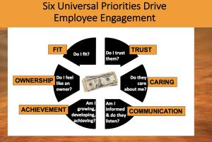 six universal priorities drive engagement