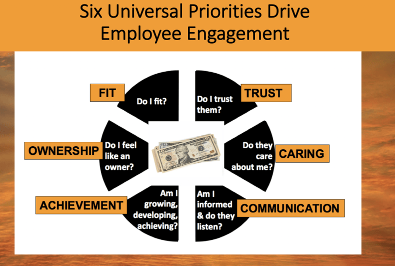 caring workplace is one of the six universal priorities drive engagement