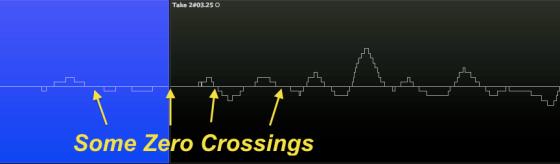 Some Zero Crossings
