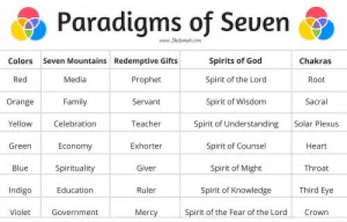 paradigms of seven