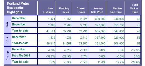 ytd-1-2017-market-chnage