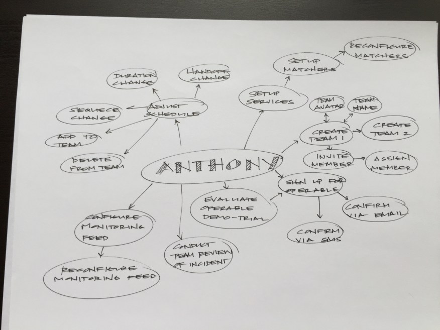 MindMap_Anthony