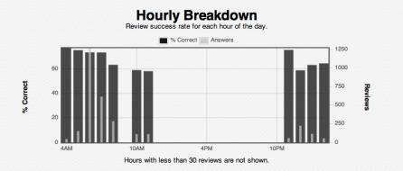 HourlyBreakdown
