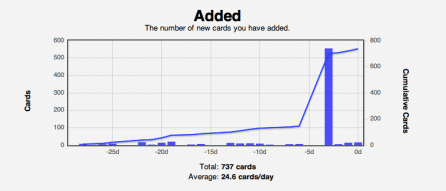 """Here's a quick comparison gallery: this week's """"Added"""" cards vs. the previous record holder, the deck's first week. They shouldn't look too dissimilar until you glance at the scale."""