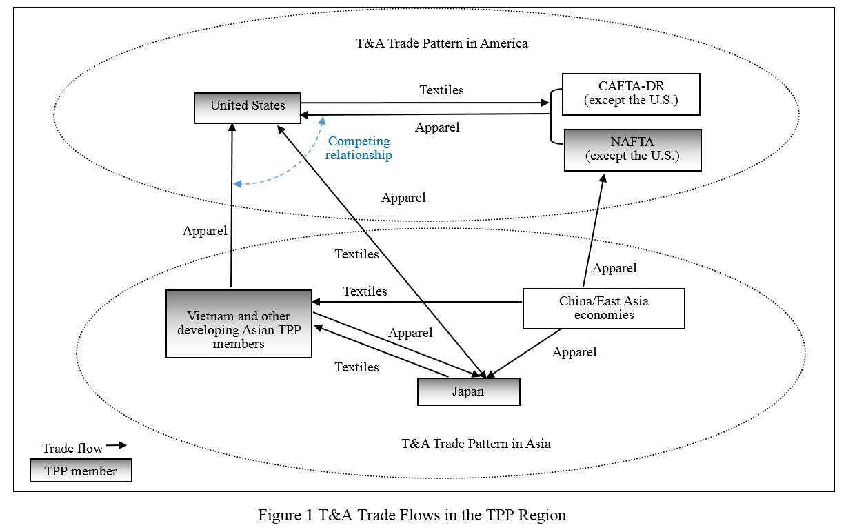 Potential Impact Of Tpp On The Textile And Apparel Sector