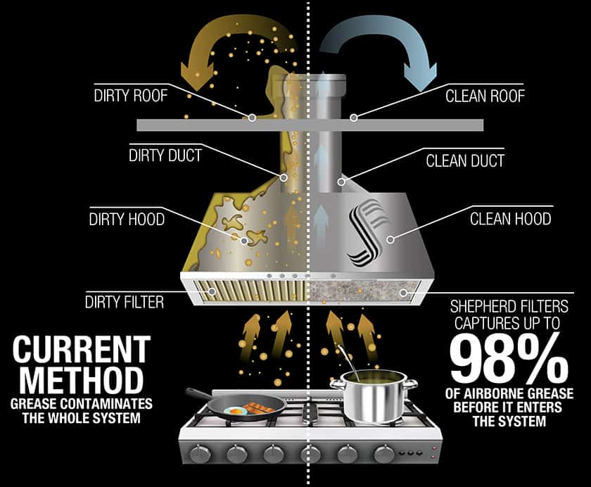 Traditional Kitchen Hood Vs Disposable Kitchen Grease Filters