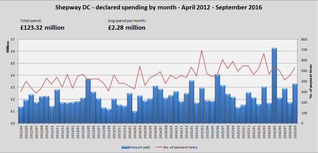 overall-spending1