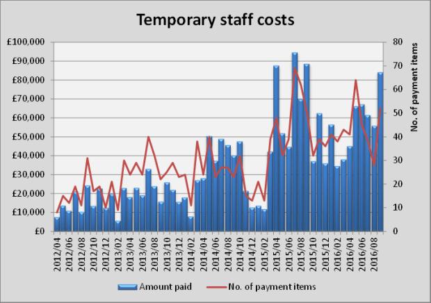 temporary-staff-costs