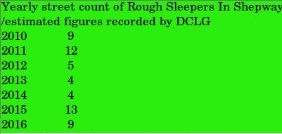 Rough Sleeper Figures