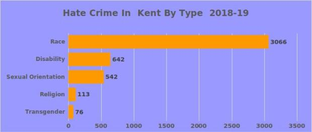 Hate Crime by type