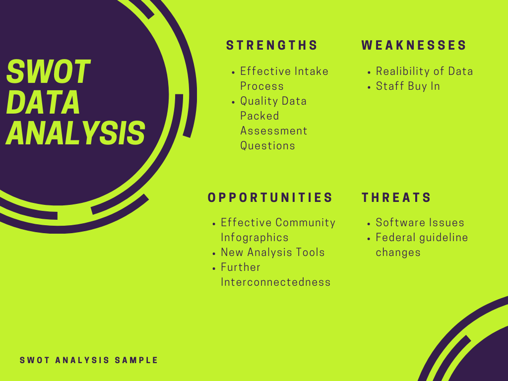 SWOT Data Analysis