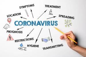 Koronavirusi - Si te pergatitemi per COVID-19