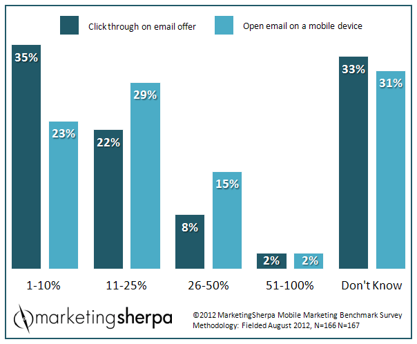 Chart - Marketers' Knowledge Of Mobile Email Metrics