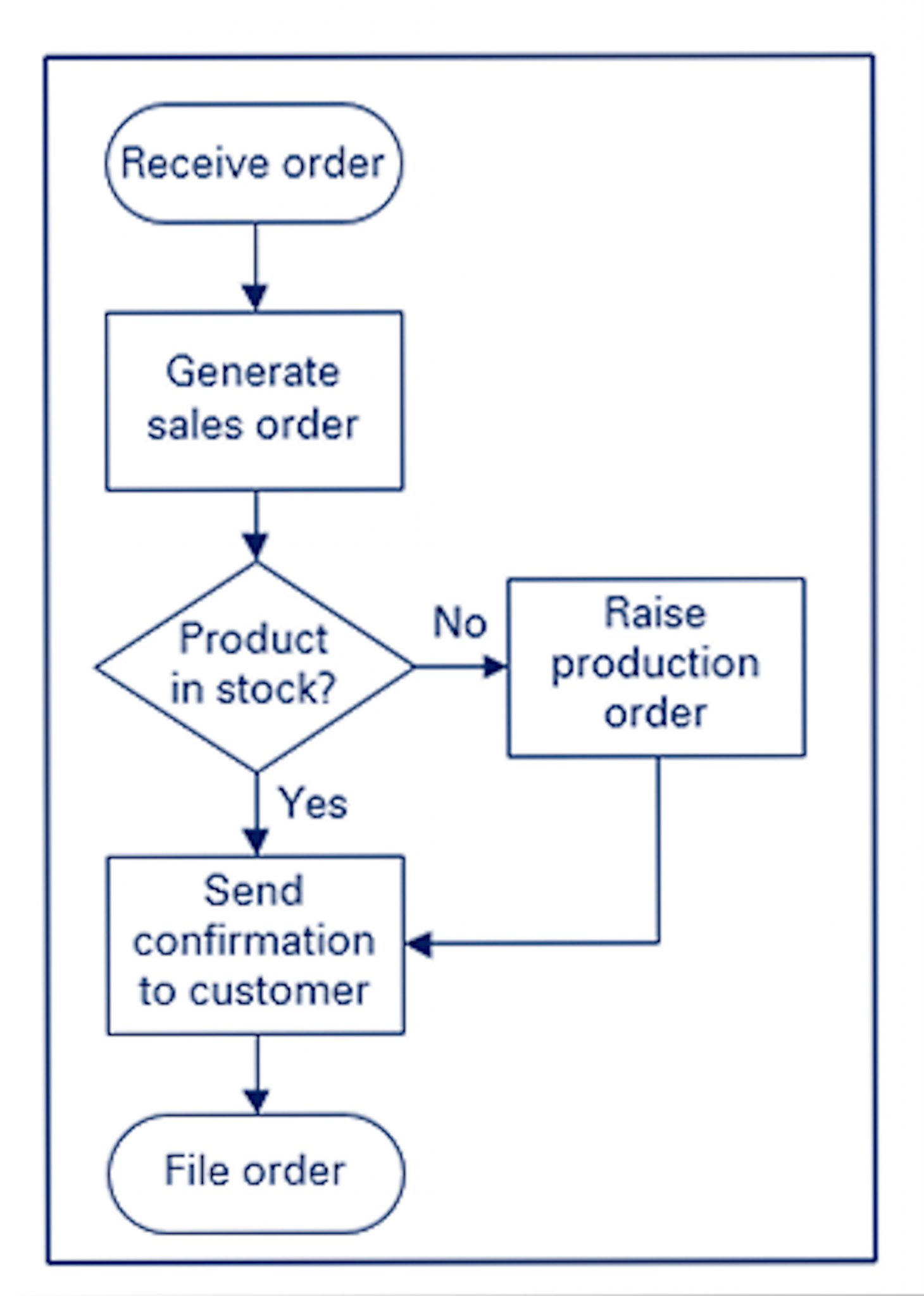 Production Process Flow Shapes Diagram Yes No