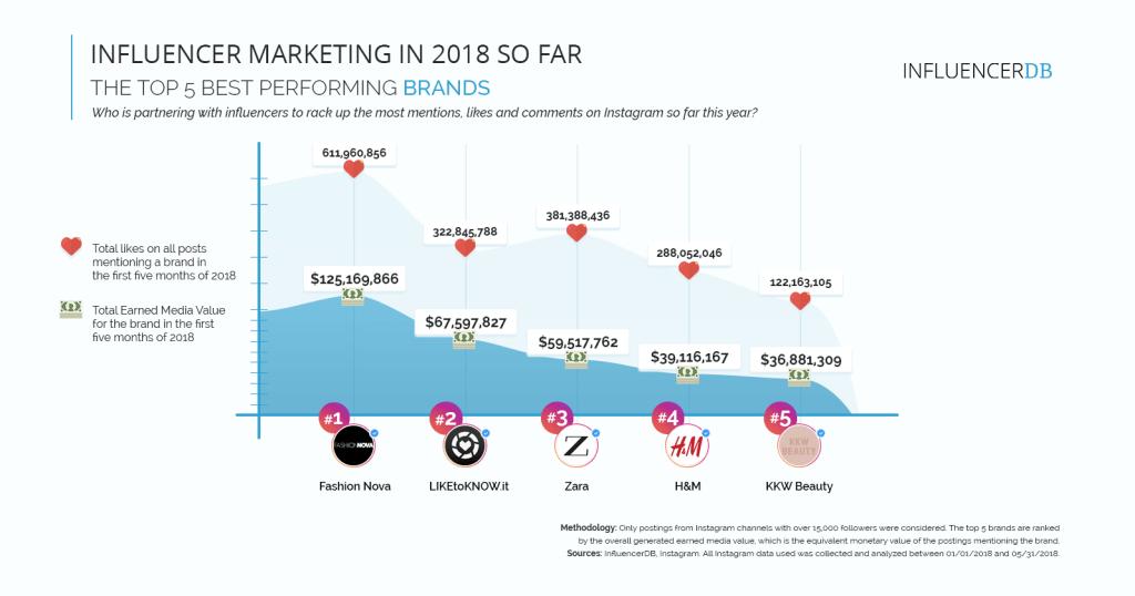 InfluencerDB infographic