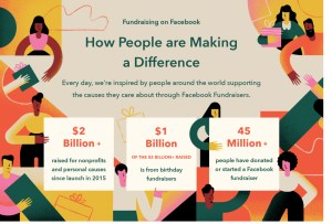 Facebook Birthday Fundraiser