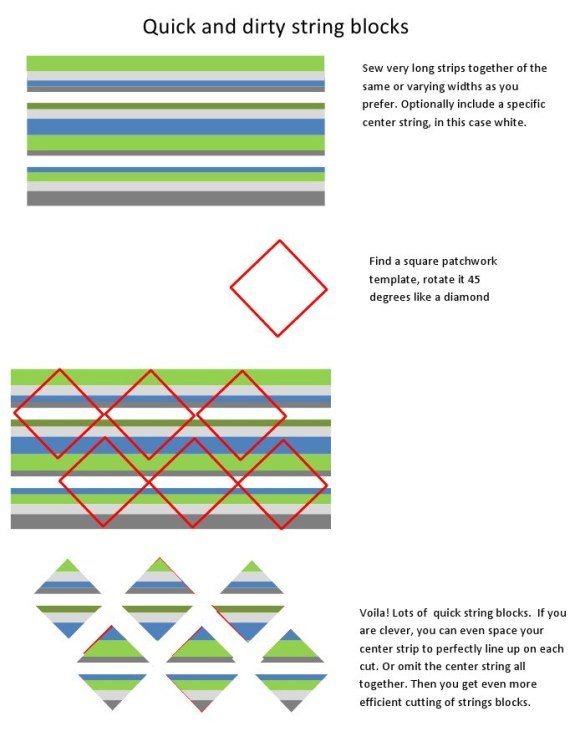 Templates on fabric