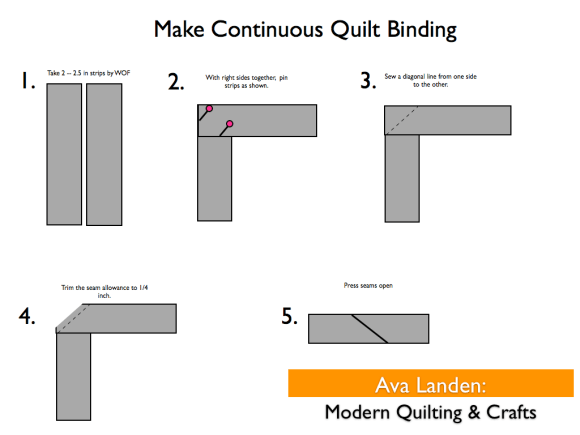 Sewing Binding Strips together