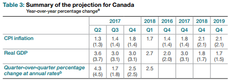 Bank of Canada Rate Decision Metrics