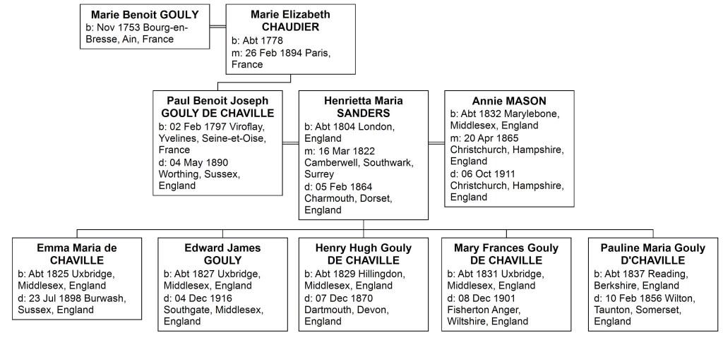 GOULY family tree_1_Shersca Genealogy