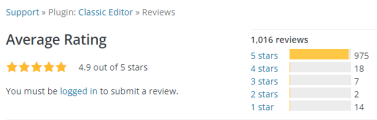 Ratings for the Wordpress classic editor. It has 975 5-star ratings with an average of 4.9 stars.
