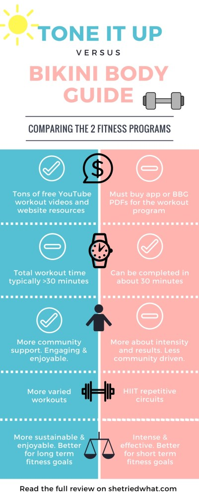 Tone It Up vs. Bikini Body Guide (BBG) Comparison Infographic