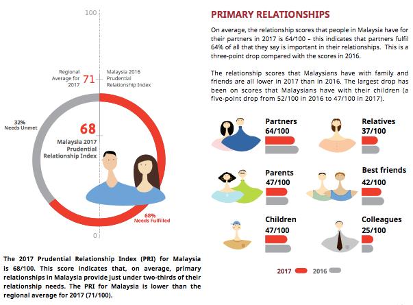 Prudential Relationship Index