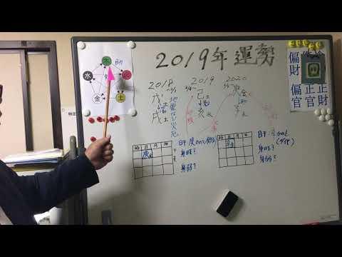 2019年 日干が庚・辛の方の運勢