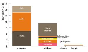 Audits environnementaux