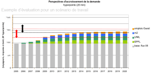 Demand forecast for Lausanne's light rail line m1