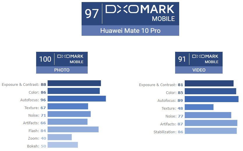 Mate 10 Pro - DxOMark