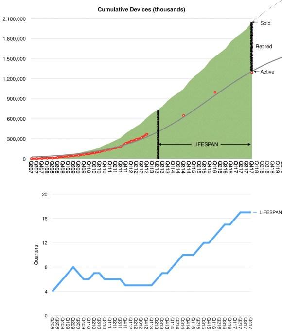 Apple ürünlerinin ortalama kullanım ömrü