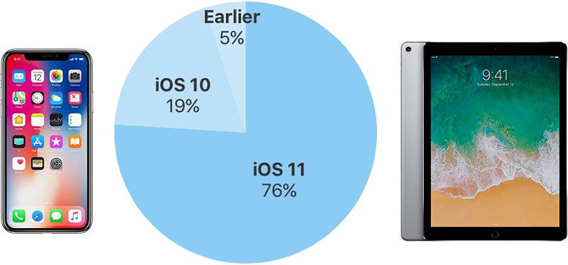 iOS cihazlardaki iOS 11 kullanım oranı ne kadar?