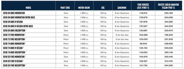 Volvo XC40 Türkiye fiyatı